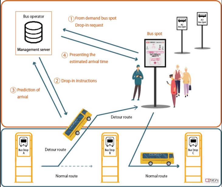 Demand Bus-Bus Spot